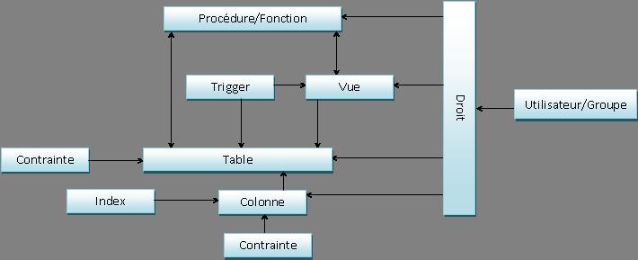 structureBD