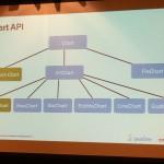 API Chart