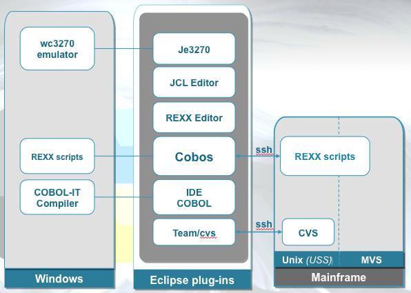 Architecture logicielle Cobos