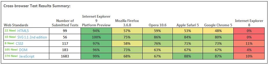Comparatifs des navigateurs par Microsoft