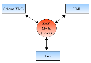 EMF Model - Diagram