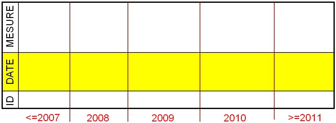 Partitionnement de tables avec SQL