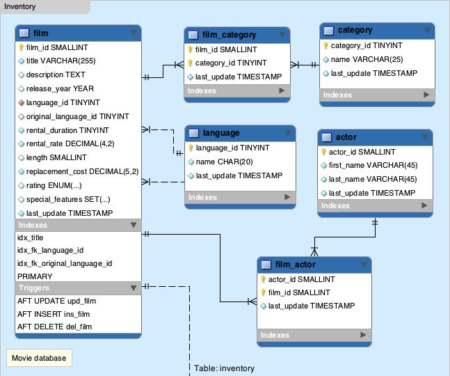 Sakila - movie database - EER Diagram