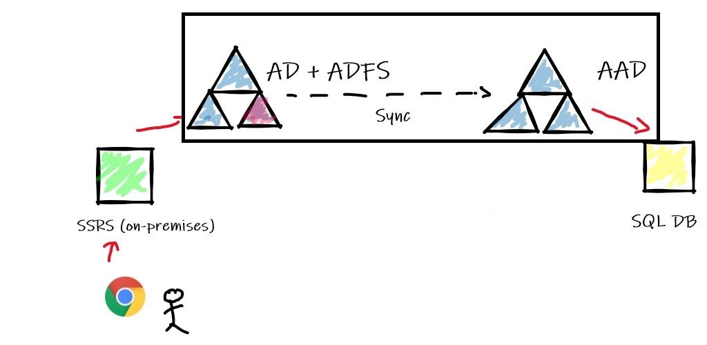 154 - 0 - SSRS - SQL DB Azure Login flow