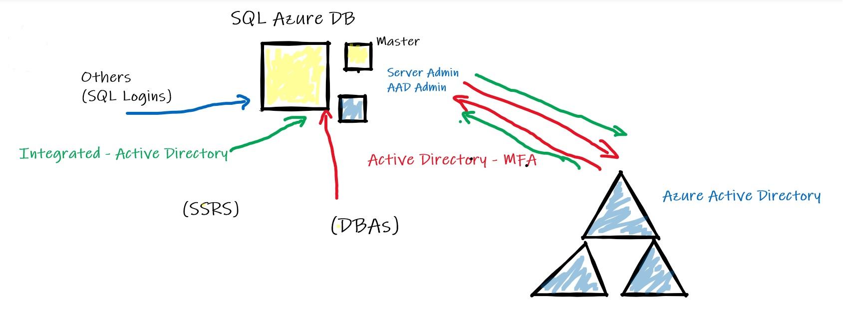 154 - 2 - SQL DB Azure - Login