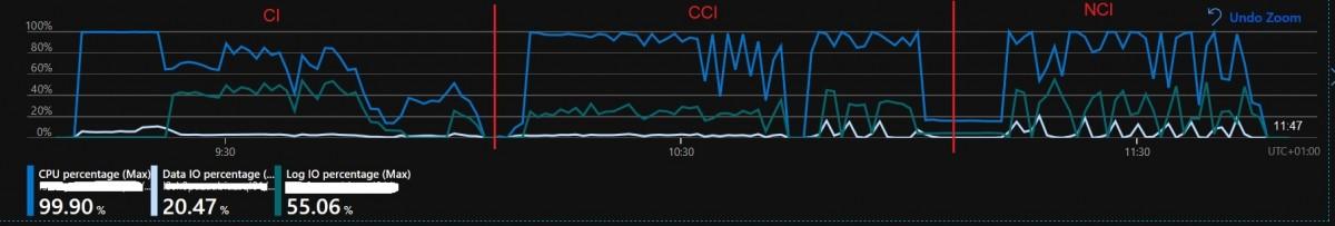 155 - 4 - CCI_index_Gen5_16_Business_Critical_CI_CCI_compressed_page_