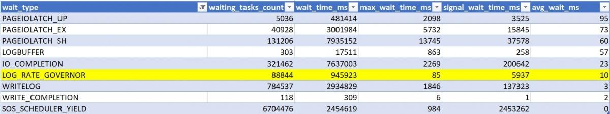 155 - 5 - wait_stats_CCI_index_Gen5_8_16_GP_CI_CCI_compressed_page_