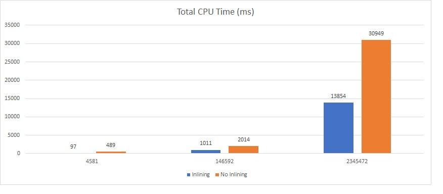 156 - 7 - UDF vs UDF inline performance - chart cpu