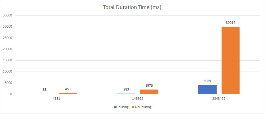 156 - 8 - UDF vs UDF inline performance - chart duration