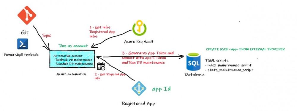 159 - 1 - Azure automation DB maintenance process
