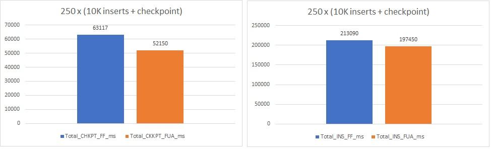 160 - 5 - test perfs 250_10K_chkpt