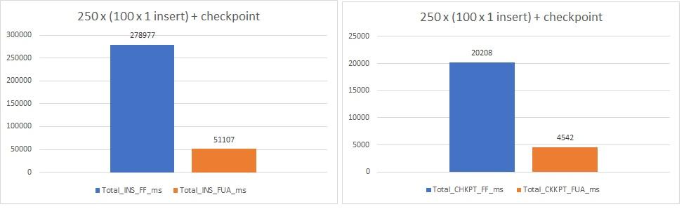 160 - 7 - test perfs 250_100_1K_chkpt