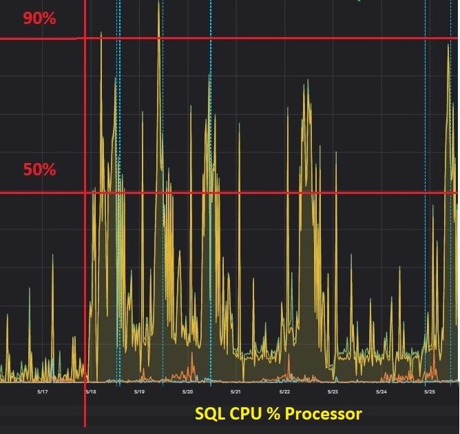 162 - 3 - SQL Processor dashboard
