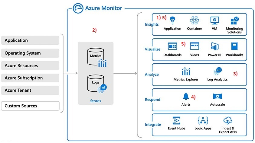 165 - 1 - Azure Monitor
