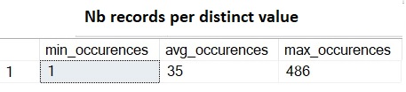 168 - 6 - nb_occurences_per_value