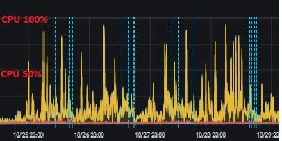 169 - 2 - grafana CPU current