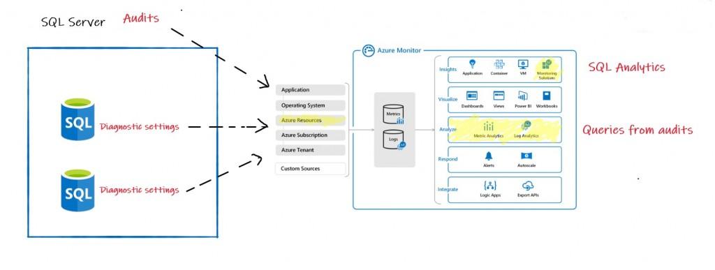173 - 0 - Azure SQL DB Monitor architecture