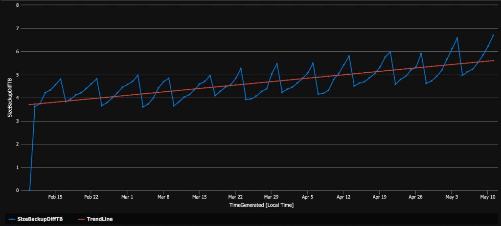 blog 176 - backup diff trend
