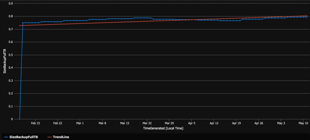 blog 176 - backup full trend