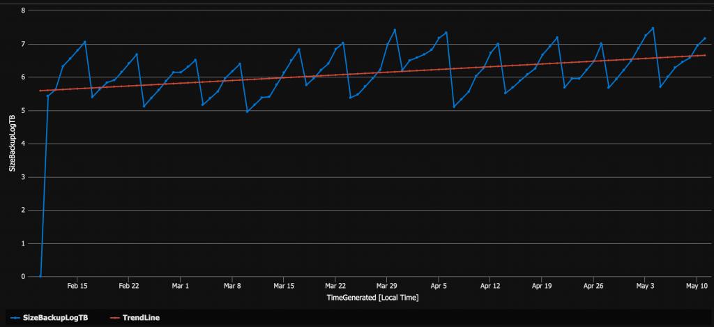 blog 176 - backup log trend