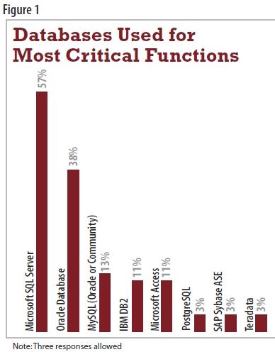 Oracle surpassé par SQL Server dans les fonctions d'entreprise les plus critiques