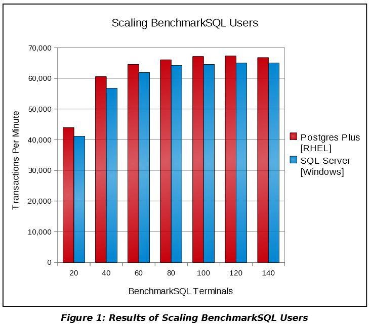 PostGreSQL vs SQL Server Resultats