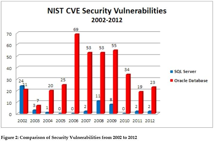 Etude Edison - CVE NIST historique des vulnérabilités Oracle vs SQL Server