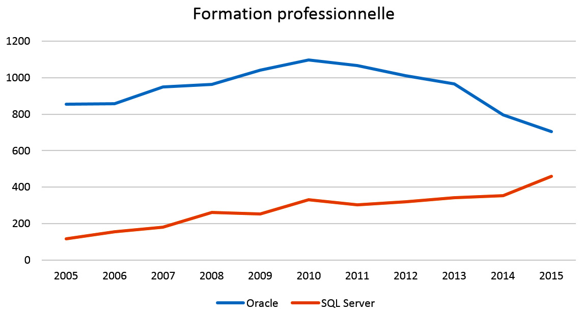 Formation professionnelle - évolution 2005-2015 Oracle vs SQL Server