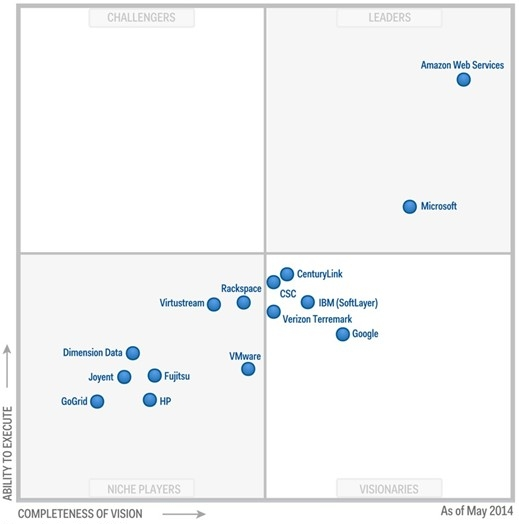 Gartner Magic Quadrant 2014 for Cloud Infrastructure as a Service