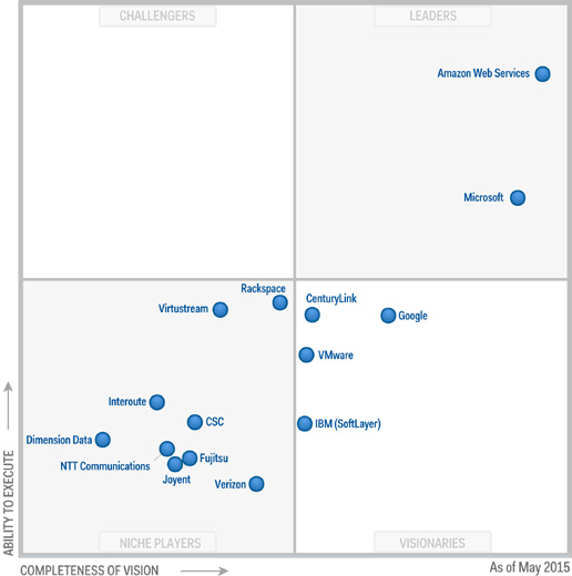 Gartner Magic Quadrant 2015 for Cloud Infrastructure as a Service