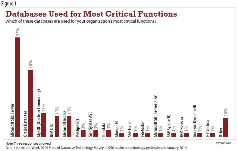 Bases de données les plus utilisées pour les missions critiques (source Information Week - State of Database Technologie 2016)