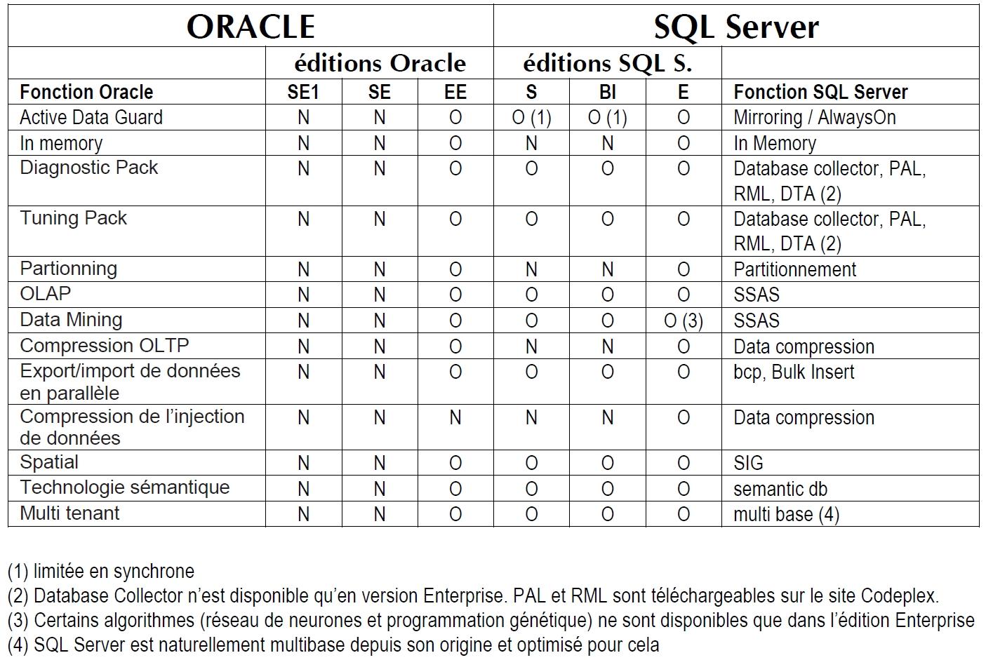 Comparaison des fonctionnalités Oracle (payantes) et SQL Server (gratuites)