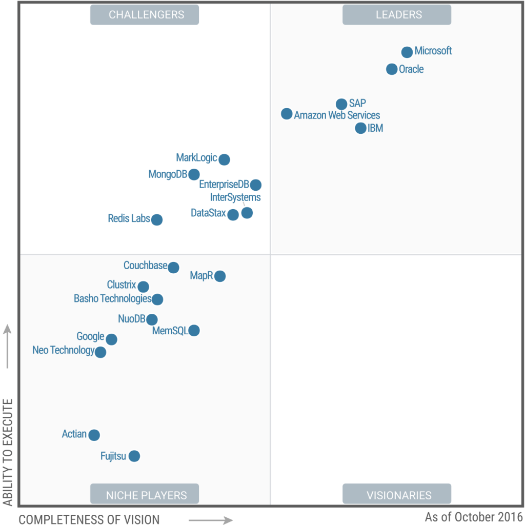 Source : Gartner - Magic Quadrant for Operational Database Management Systems 2016