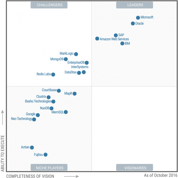 Magic Quadrant for Operational Database Management Systems 2016
