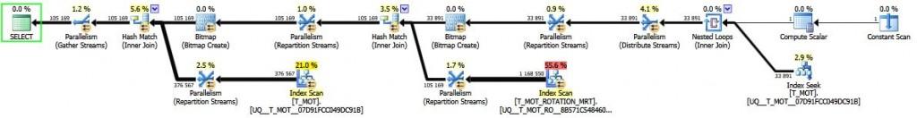 Plan de requête SQL Server utilisant une fonction table en ligne et l'index rotatif