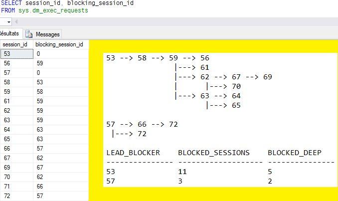 Différentes chaines de blocage de sessions dans SQL Server (en fait des arbres)