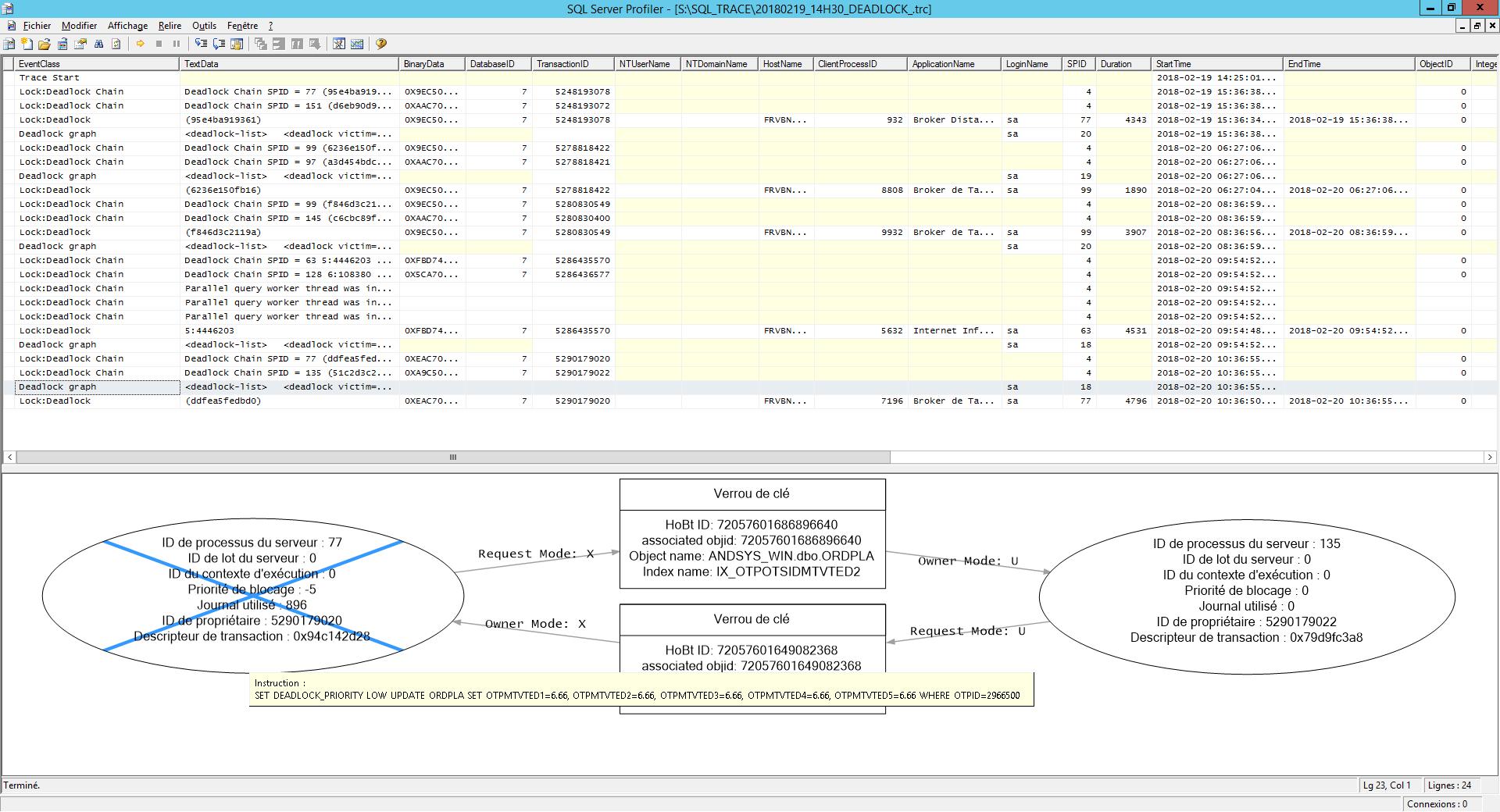 Lecture des informations de verrous mortels dans le client graphique du profiler de SQL Server