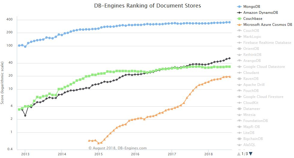 MS Azure Cosmos DB Document Stores ranking 2018-08