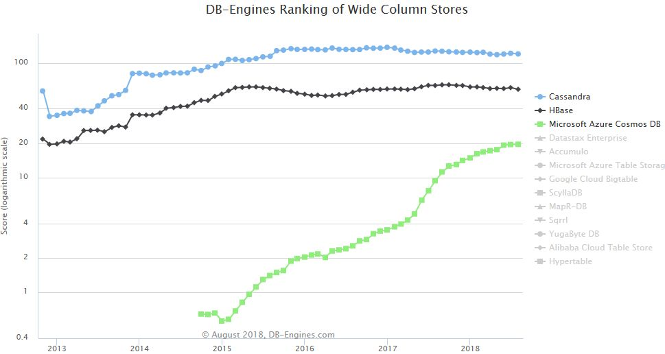 MS Azure Cosmos DB Wide Column Stores ranking 2018-08